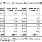 Las ventas de PCs caen un 15% en Europa occidental