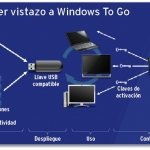 Descubre Windows to Go: tu sistema en un pendrive