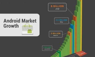 Android supera las 10.000 millones de apps descargadas