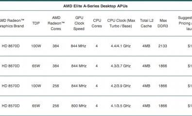 AMD lanza las APUs Serie A Elite para sobremesa