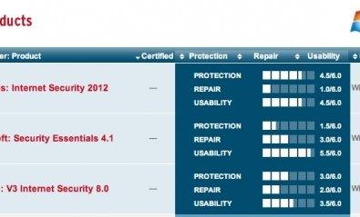 Microsoft Security Essentials falla en las pruebas de AV-Test