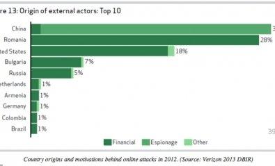 China fue el principal origen de los ciberataques en 2012