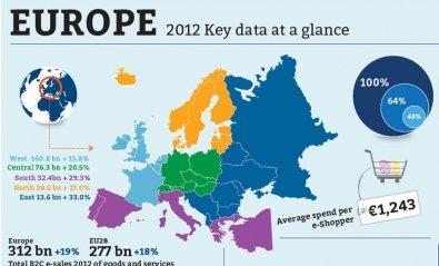 España es el cuarto país europeo en comercio electrónico