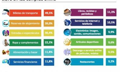 El comercio electrónico creció un 20% en España