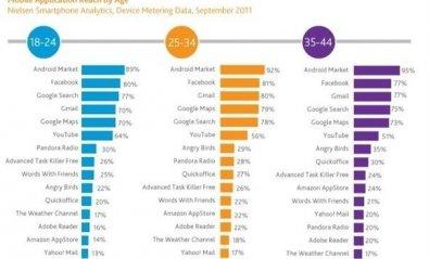 Facebook es la aplicación más utilizada en Android