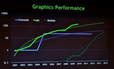 Los móviles tendrán la potencia gráfica de las Xbox en 2014
