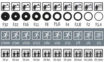 Apertura, Velocidad e ISO, los 3 elementos clave en fotografía