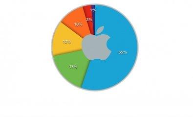 Los productos estrella de Apple