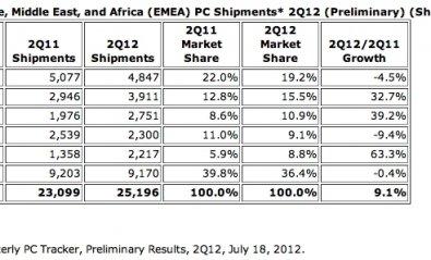 Las ventas de ordenadores crecen un 9% en Europa