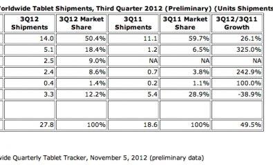 Samsung triplica sus ventas de tablets en el tercer trimestre