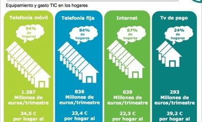 Los españoles redujeron un 1% el gasto en tecnología