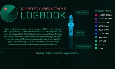 Los ciberataques APT más letales de la historia