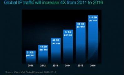El tráfico de Internet se multiplicará por 13 en España hasta 2016