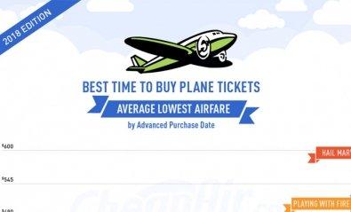¿Cuál es el mejor momento para comprar vuelos?