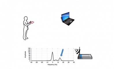WiSee usará la red WiFi para controlar el hogar con gestos