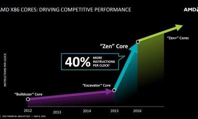 AMD vs Intel: La batalla empieza de nuevo