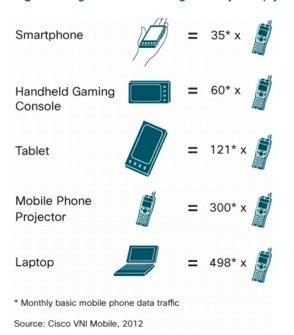 Tráfico ip dispositivos