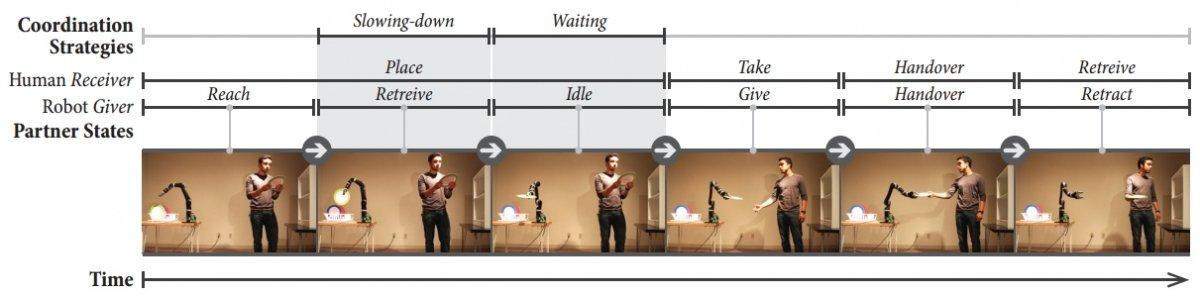 Transferencia de objetos entre humano y robot empleando el método de coordinación adaptativa