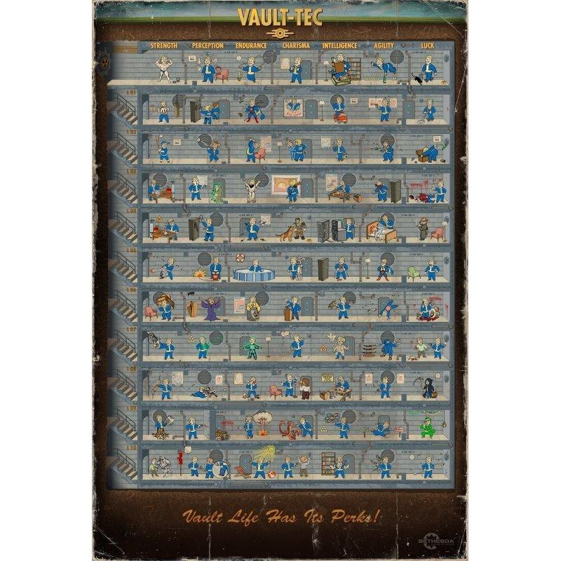 Ventajas del personaje en Fallout