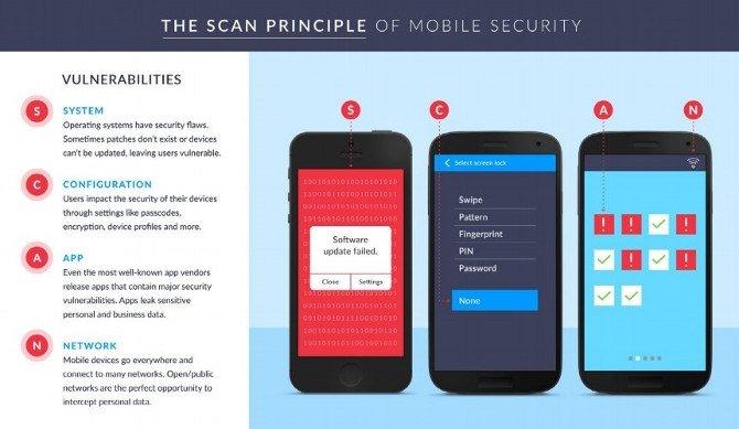 Vulnerabilidad de los smartphone por sistema, configuración, aplicaciones y redes