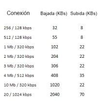 Conexiones ADSL