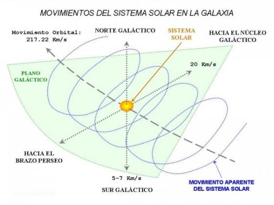 Alineamiento galáctico