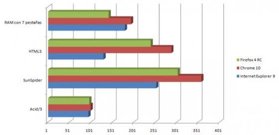 Gráfica comparativa navegadores