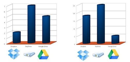 Comparativa: Dropbox, SkyDrive y Google Drive - 1