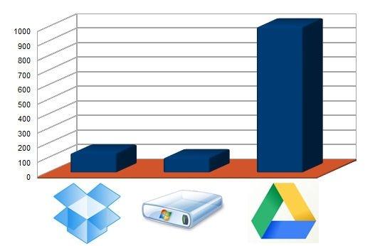Comparativa: Dropbox, SkyDrive y Google Drive - 3