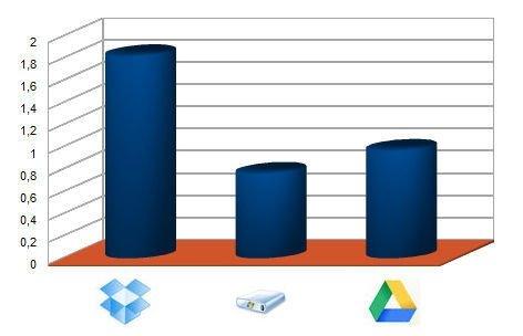 Comparativa: Dropbox, SkyDrive y Google Drive - 2