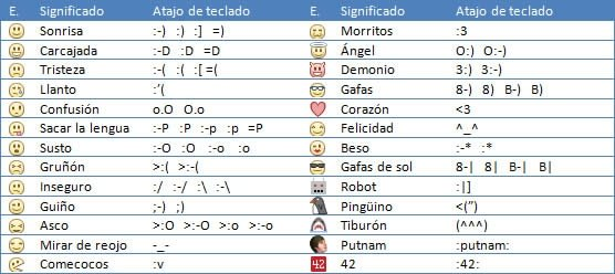 Emoticonos en Facebook - 1