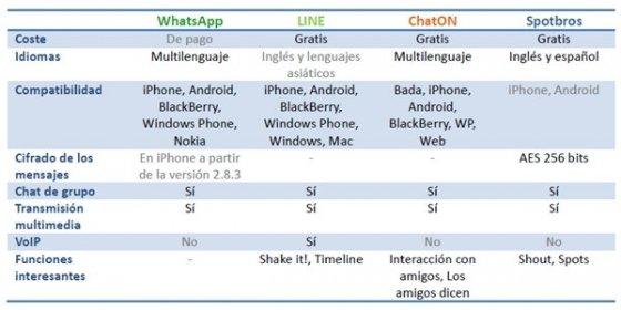 Comparativa entre WhatsApp, ChatON, LINE y Spotbros