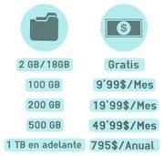 Planes de almacenamiento de Dropbox