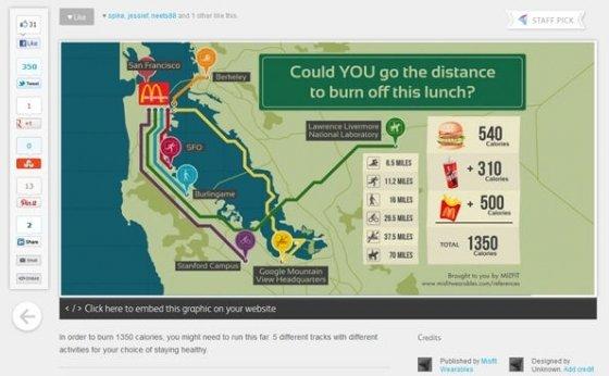 Infografía almacenada en Visual.ly