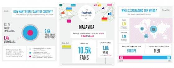 Infografía creada con Visual.ly con los datos del perfil de Facebook de Malavida