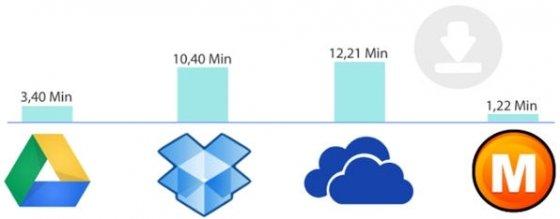 Tabla comparativa de la velocidad de bajada de cada servicio de almacenamiento online