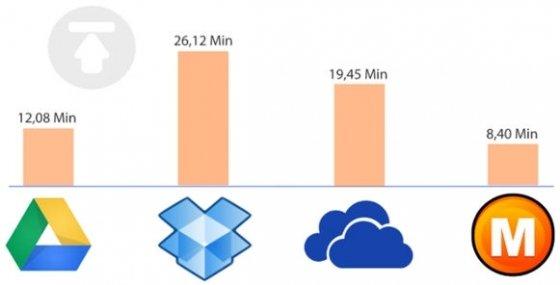 Tabla comparativa de la velocidad de subida de cada servicio de almacenamiento online