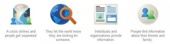 Funcionamiento de la herramienta Google Person Finder
