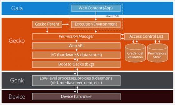 Esquema o estructura de seguridad de Firefox OS