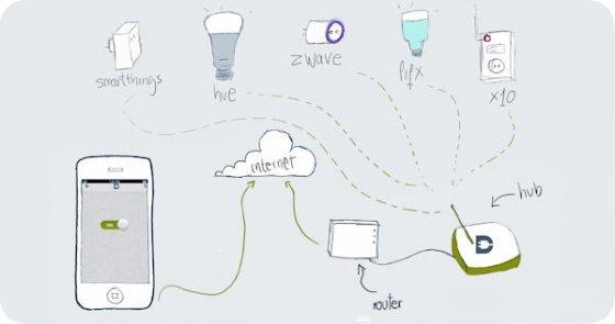Imagen del hub y los dispositivos compatibles