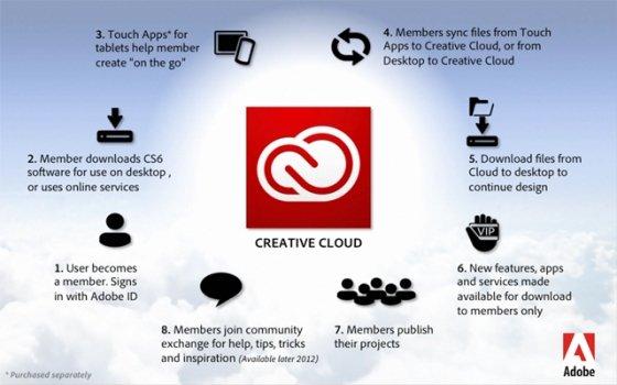 Flujo creativo de Adobe Creative Cloud
