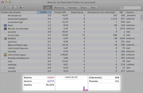 Monitor de actividad Gráfico