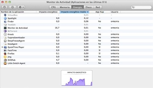 Monitor de actividad Energía
