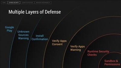 Capas de protección en Android