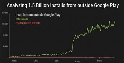 Instalaciones en Android