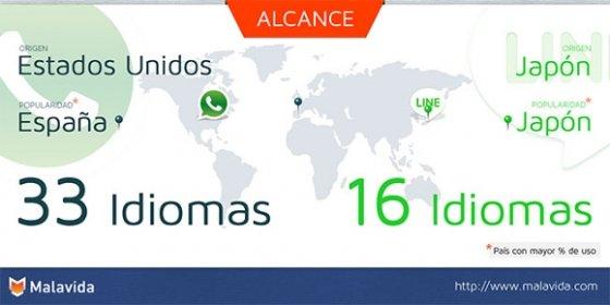 Alcance geográfico de WhatsApp y LINE