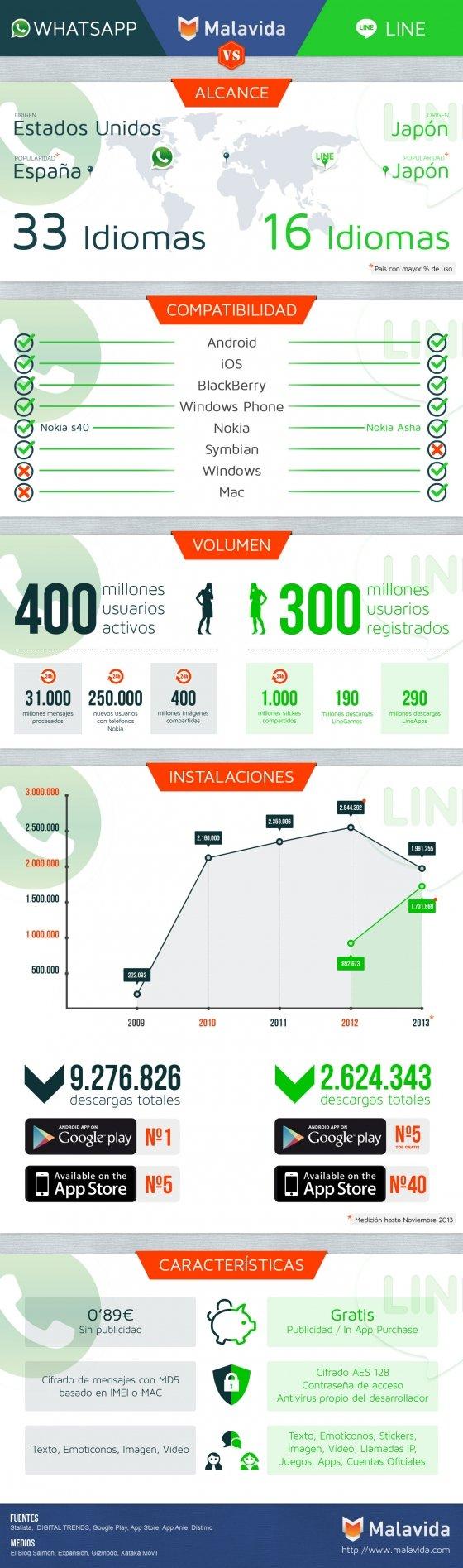 Volumen de usuarios y datos de WhatsApp y LINE