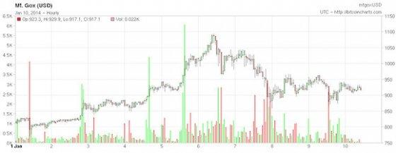 Cotización diaria del Bitcoin del 1 al 10 de enero de 2014