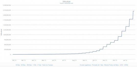 Dificultad para minar Bitcoin