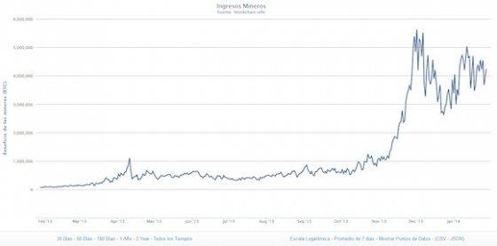 Ingresos de la minería Bitcoin